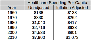 historical per capita healthcare spending